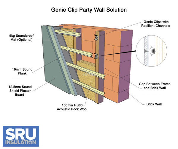 Sound Proof Insulation For Walls : Soundproofing walls