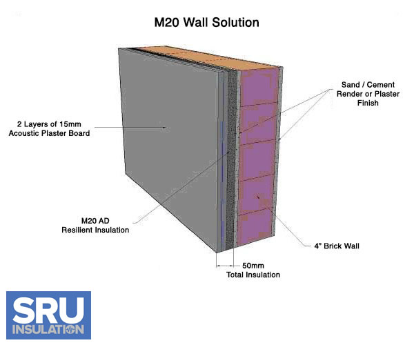 Soundproofing walls Soundproofing for walls interior