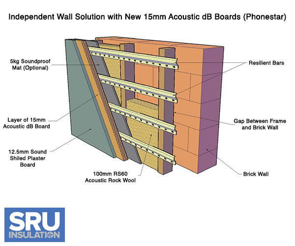 Post Install Sound Proof Insulation For Walls : Soundproofing walls