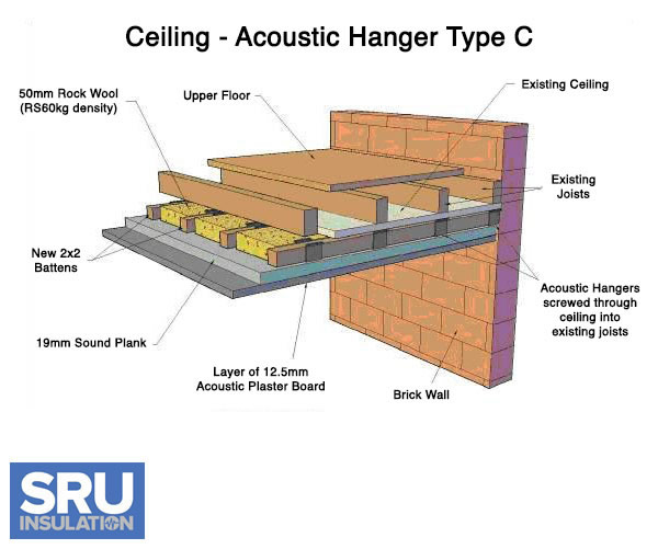 Acoustic Ceiling Insulation : Soundproofing ceilings