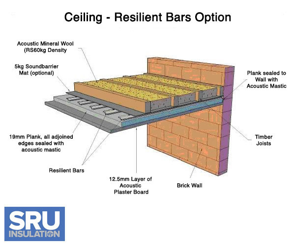 Sound Insulation For Walls And Ceilings Hbm Blog