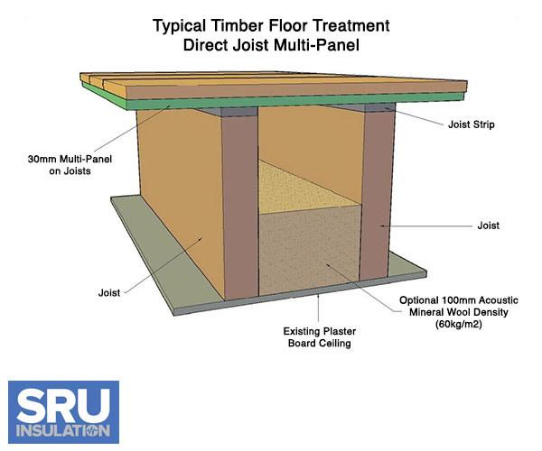 Soundproofing Floors - Soundproof floor boards