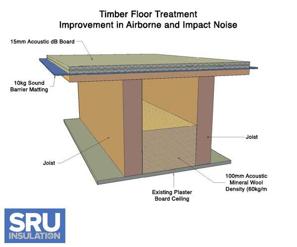 Soundproofing Floors - Sound barrier between floors