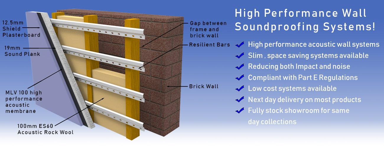Soundproofing Walls
