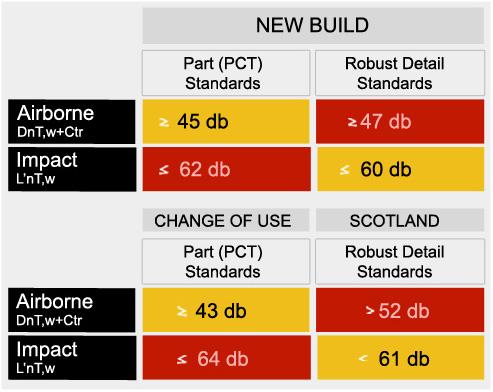 New Building Regulations